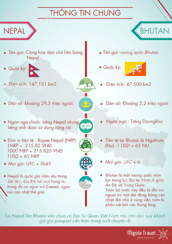infographic-nepal-bhutan-migolatravel-2